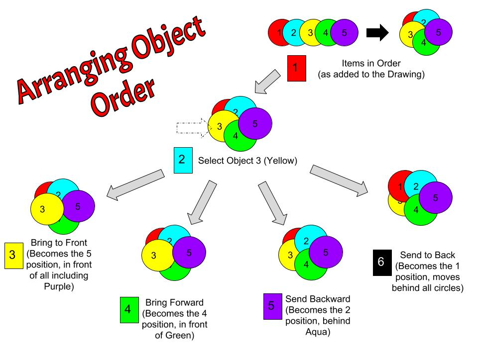 Object Order
